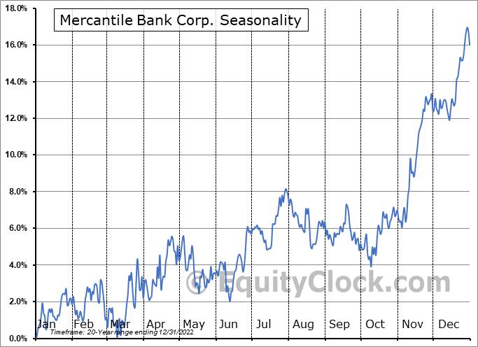 Mercantile Bank Corporation Seasonal Chart