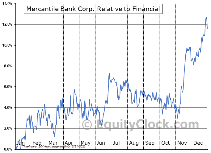MBWM Relative to the Sector