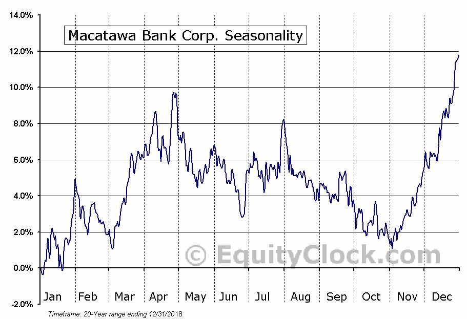 Macatawa Bank Corp. (NASD:MCBC) Seasonal Chart