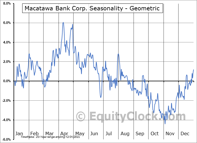 Macatawa Bank Corp. (NASD:MCBC) Seasonality