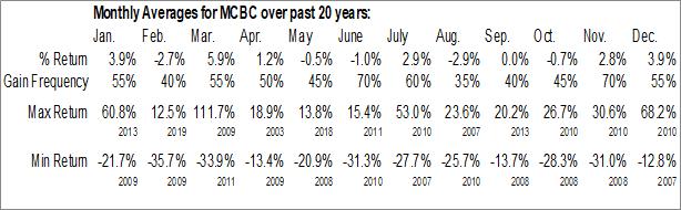 Monthly Seasonal Macatawa Bank Corp. (NASD:MCBC)