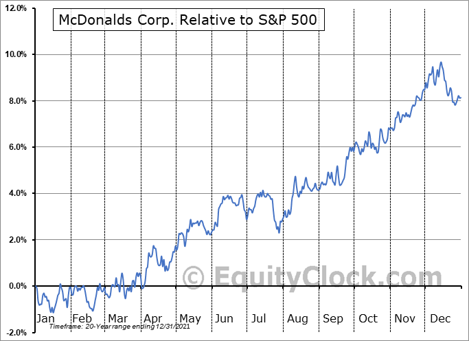MCD Relative to the S&P 500