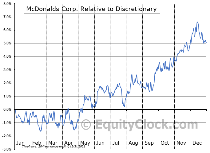 MCD Relative to the Sector