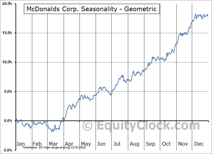 McDonalds Corp. (NYSE:MCD) Seasonality