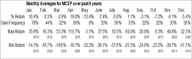 Monthly Seasonal Mid-Con Energy Partners LP (NASD:MCEP)