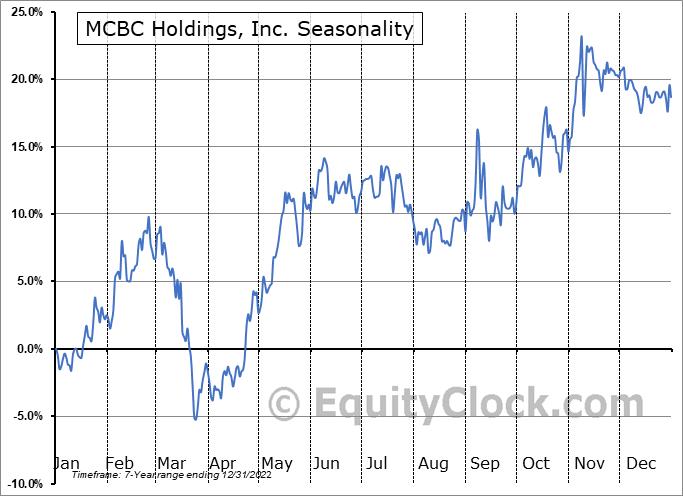 MasterCraft Boat Holdings, Inc. Seasonal Chart