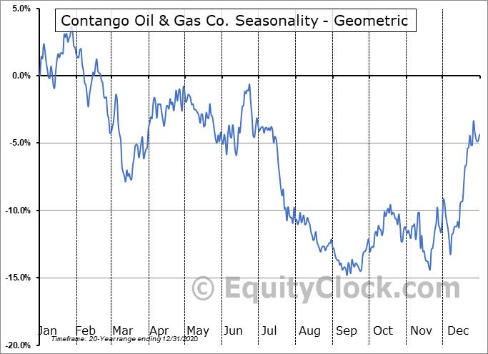 Contango Oil & Gas Co. (AMEX:MCF) Seasonality