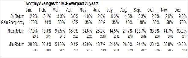 Monthly Seasonal Contango Oil & Gas Co. (AMEX:MCF)