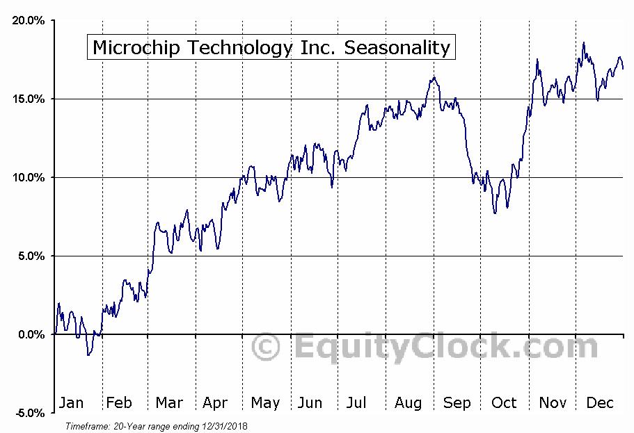 Microchip Technology Inc.  (NASDAQ:MCHP) Seasonal Chart