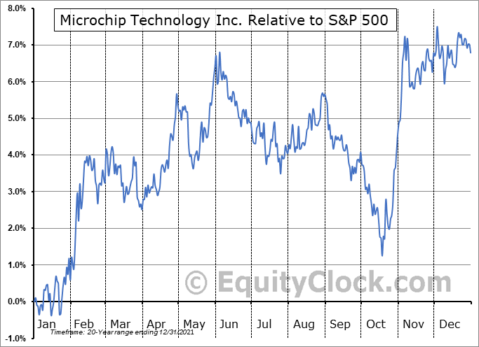 MCHP Relative to the S&P 500