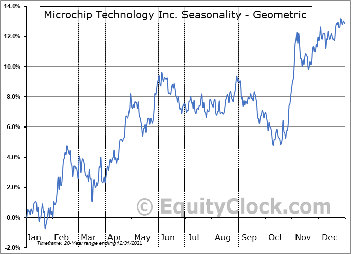 Microchip Technology Inc. (NASD:MCHP) Seasonality