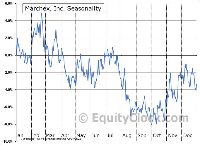 Marchex, Inc. (NASD:MCHX) Seasonality