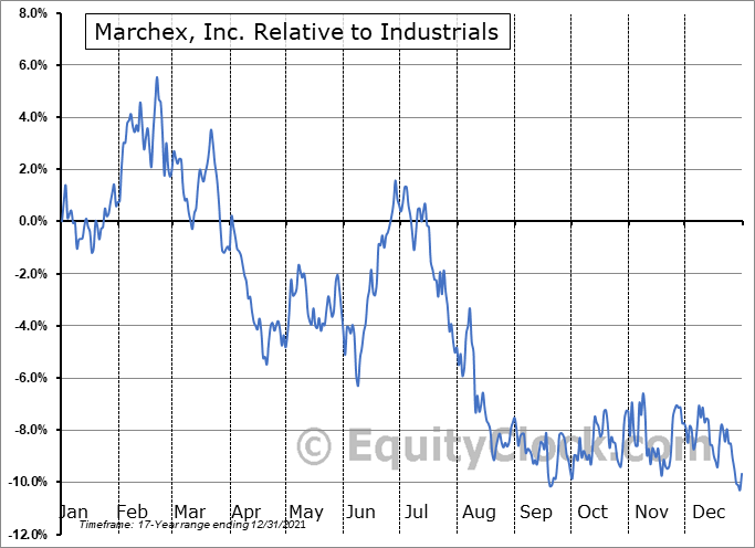 MCHX Relative to the Sector