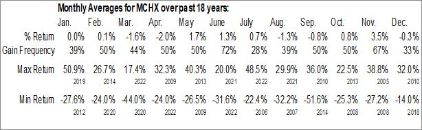 Monthly Seasonal Marchex, Inc. (NASD:MCHX)