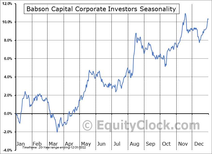 Babson Capital Corporate Investors (NYSE:MCI) Seasonal Chart