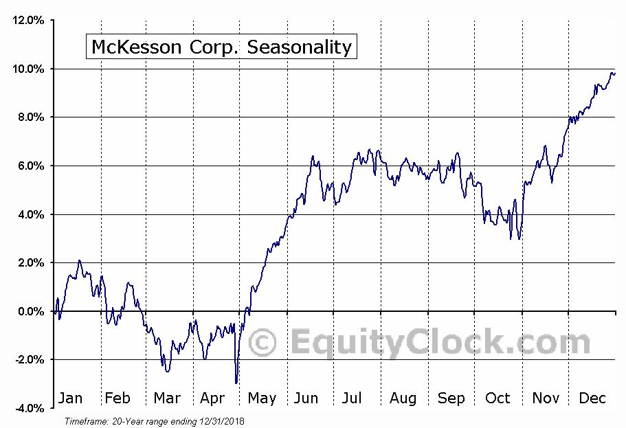 McKesson Corporation  (NYSE:MCK) Seasonal Chart