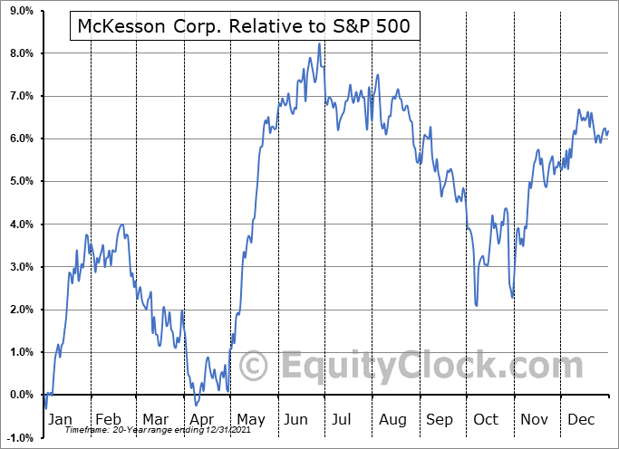 MCK Relative to the S&P 500