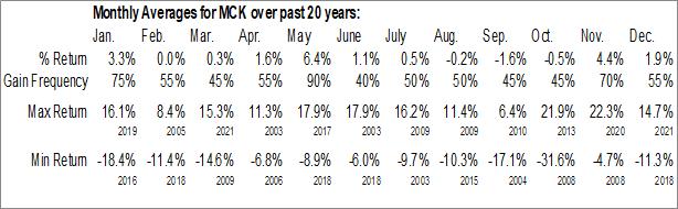Monthly Seasonal McKesson Corp. (NYSE:MCK)