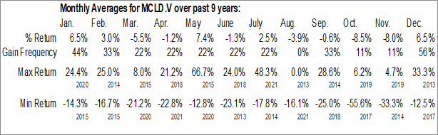 Monthly Seasonal Universal mCloud Corp. (TSXV:MCLD.V)