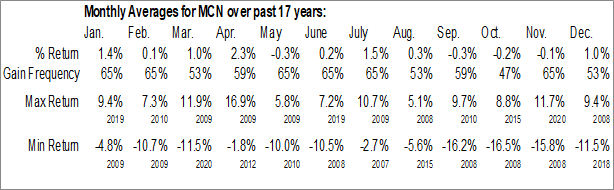 Monthly Seasonal Madison/Claymore Covered Call & Equity Strategy Fund (NYSE:MCN)