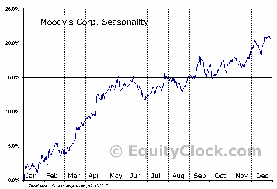 Moody's Corp. (NYSE:MCO) Seasonal Chart
