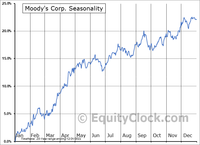 Moody's Corporation Seasonal Chart