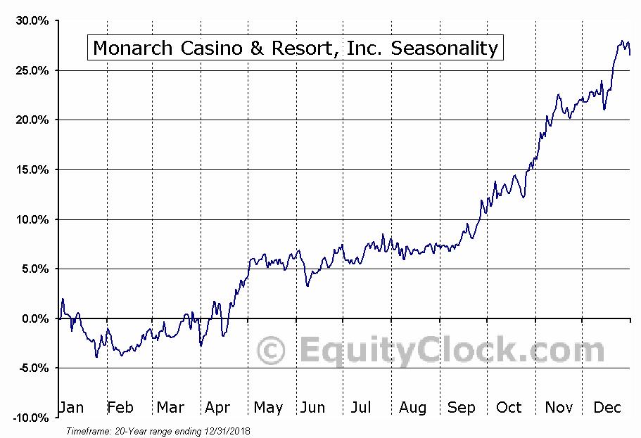 Monarch Casino & Resort, Inc. (NASD:MCRI) Seasonal Chart