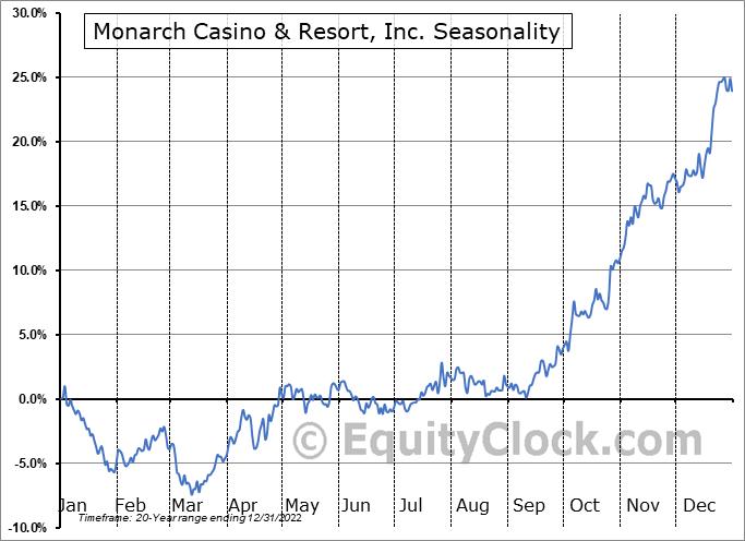 Monarch Casino & Resort, Inc. (NASD:MCRI) Seasonality