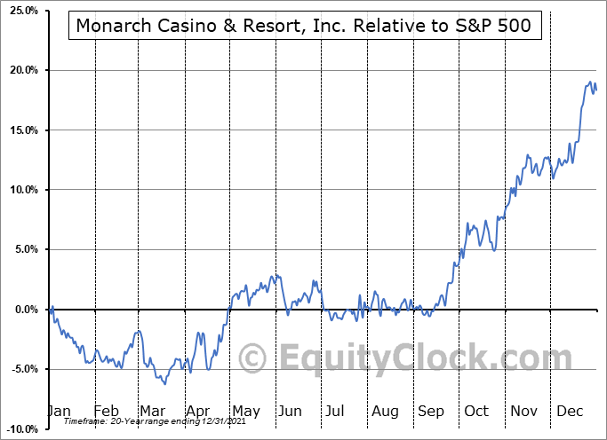 MCRI Relative to the S&P 500
