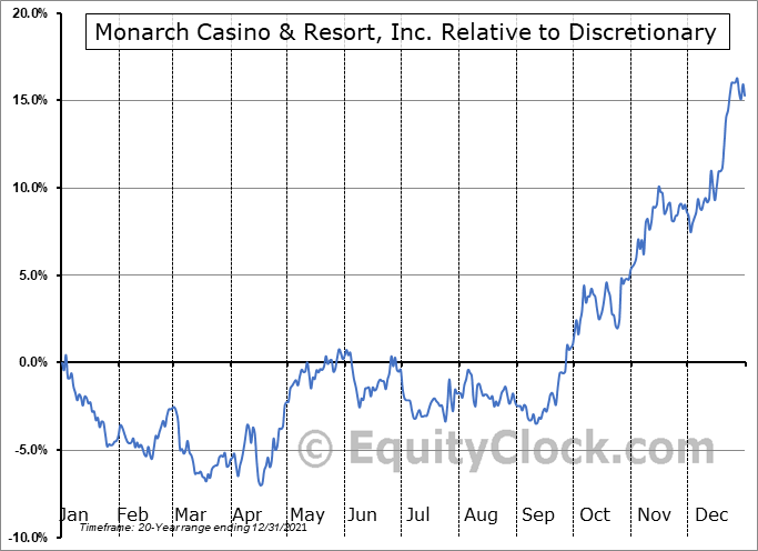 MCRI Relative to the Sector