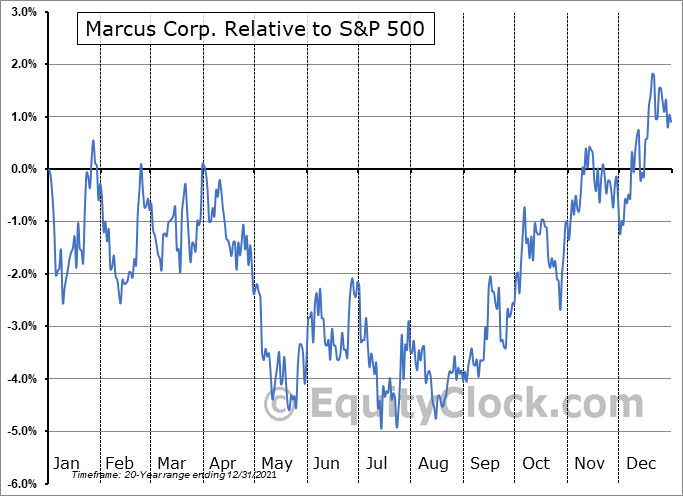 MCS Relative to the S&P 500