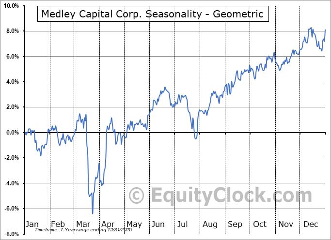 Medley Capital Corp. (NYSE:MCV) Seasonality