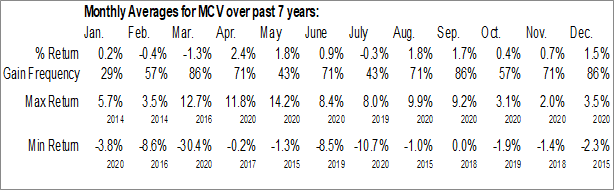 Monthly Seasonal Medley Capital Corp. (NYSE:MCV)