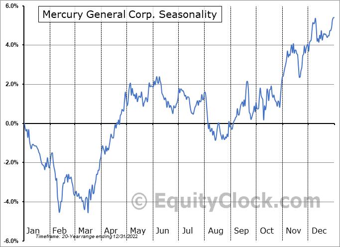 Mercury General Corp. (NYSE:MCY) Seasonality