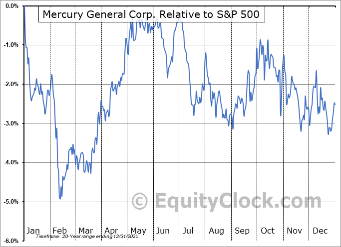 MCY Relative to the S&P 500
