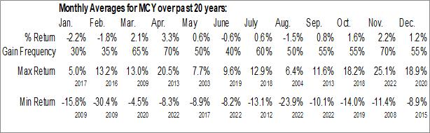 Monthly Seasonal Mercury General Corp. (NYSE:MCY)