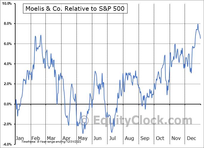 MC Relative to the S&P 500