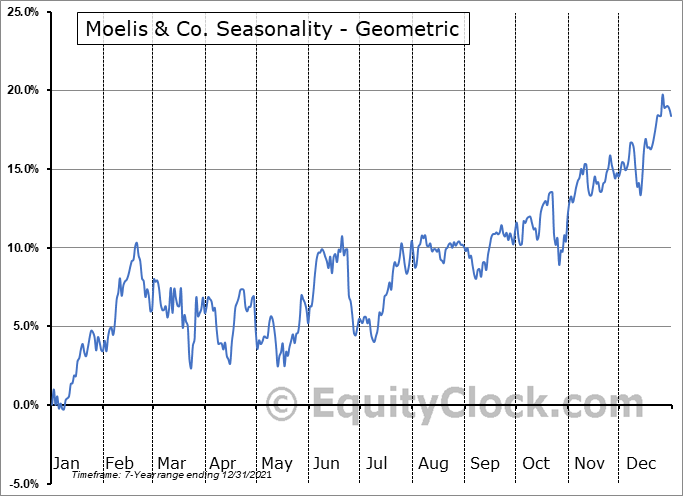 Moelis & Co. (NYSE:MC) Seasonality