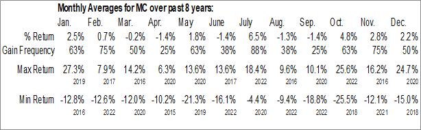 Monthly Seasonal Moelis & Co. (NYSE:MC)
