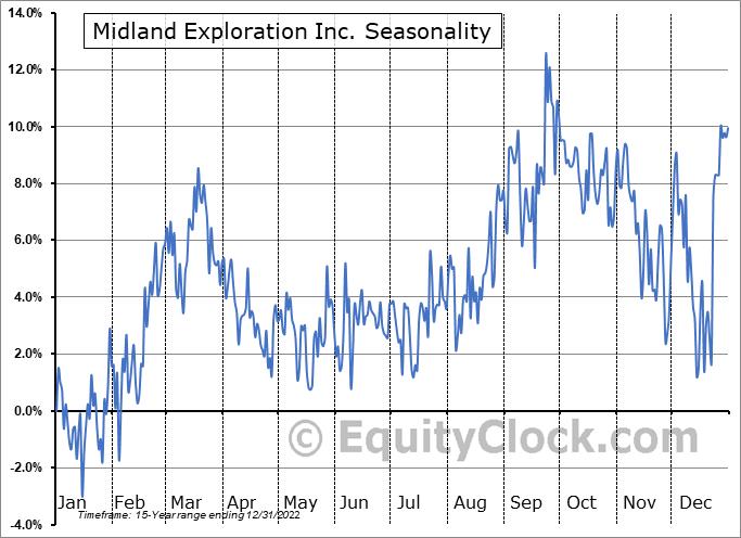 Midland Exploration Inc. (TSXV:MD.V) Seasonality