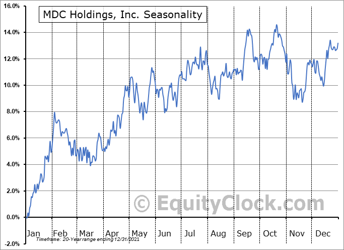 MDC Holdings, Inc. (NYSE:MDC) Seasonality