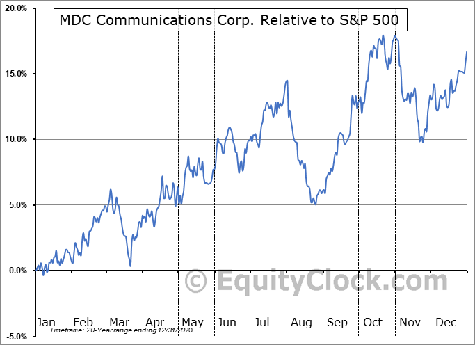 MDCA Relative to the S&P 500
