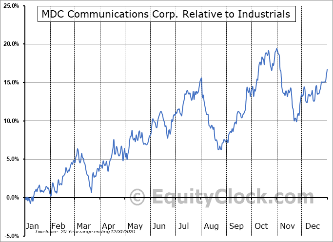 MDCA Relative to the Sector
