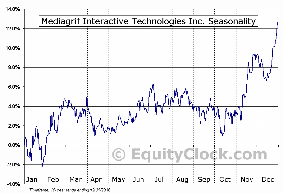 Mediagrif Interactive Technologies Inc. (TSE:MDF.TO) Seasonal Chart