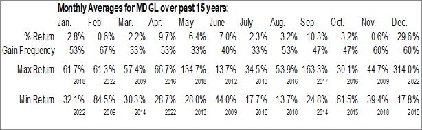 Monthly Seasonal Madrigal Pharmaceuticals, Inc. (NASD:MDGL)