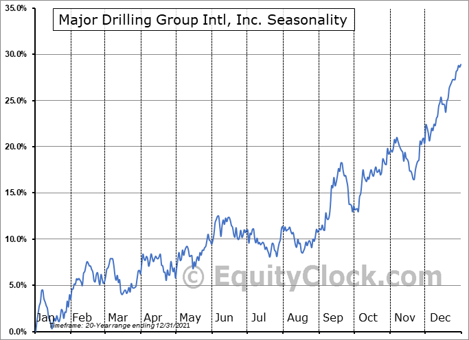 Major Drilling Group Intl, Inc. (TSE:MDI.TO) Seasonality
