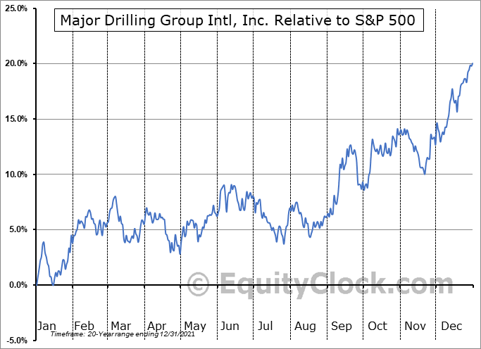 MDI.TO Relative to the S&P 500