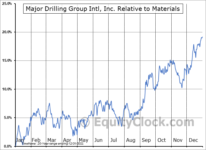 MDI.TO Relative to the Sector