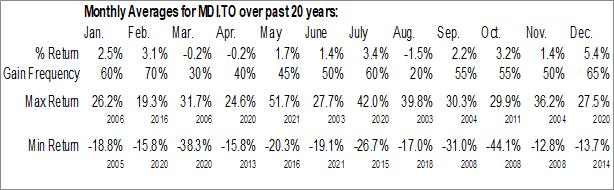 Monthly Seasonal Major Drilling Group Intl, Inc. (TSE:MDI.TO)