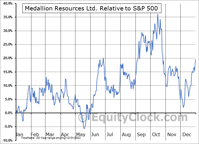 MDL.V Relative to the S&P 500